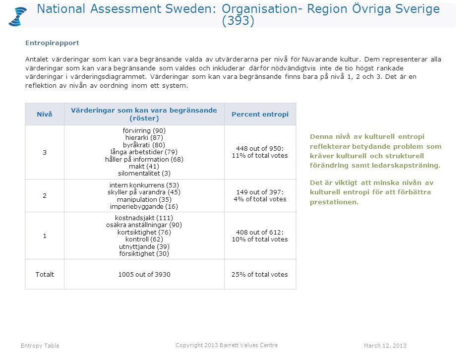 National Assessment Sweden: Organisation- Region Övriga Sverige (393) värdering Röster: Nuvarande kulturRöster: Önskad kulturHopp anställdas hälsa77228151 erkännande av anställda5612569 ekonomisk stabilitet5011969 balans hem/arbete3810466 långsiktighet188365 gemensamma värderingar439047 anpassningsbarhet7011141 positiv attityd468539 öppen kommunikation428038 entusiasm357237 lyhördhet225937 Ett värderingshopp inträffar när det är fler röster för en värdering gällande Önskad kultur än för en värdering gällande Nuvarande kultur.