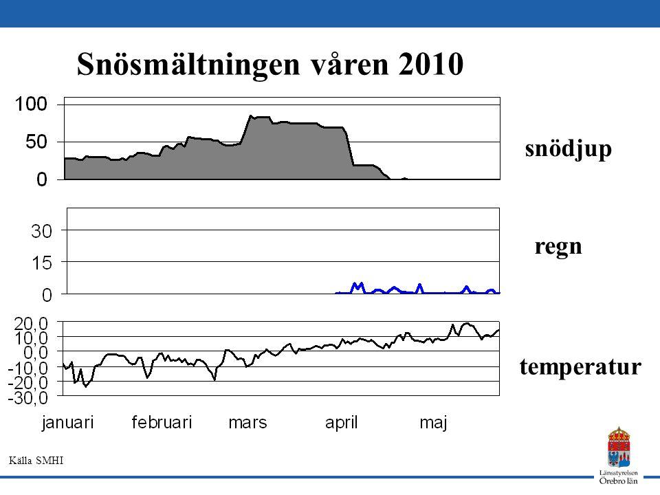 Snösmältningen våren 2010 snödjup temperatur regn Källa SMHI
