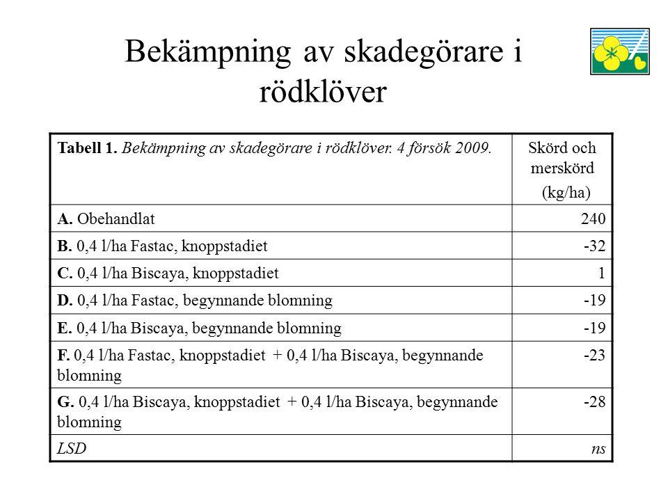 Bekämpning av skadegörare i rödklöver Tabell 1. Bekämpning av skadegörare i rödklöver. 4 försök 2009.Skörd och merskörd (kg/ha) A. Obehandlat240 B. 0,