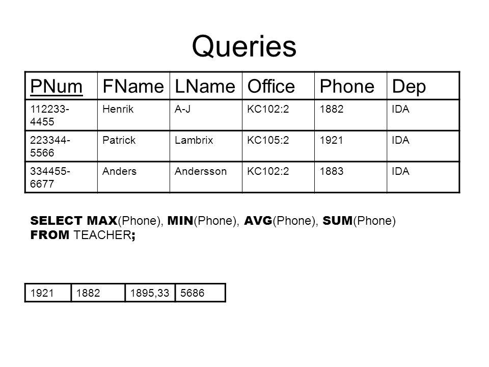 Queries PNumFNameLNameOfficePhoneDep 112233- 4455 HenrikA-JKC102:21882IDA 223344- 5566 PatrickLambrixKC105:21921IDA 334455- 6677 AndersAnderssonKC102:21883IDA SELECT MAX (Phone), MIN (Phone), AVG (Phone), SUM (Phone) FROM TEACHER ; 192118821895,335686