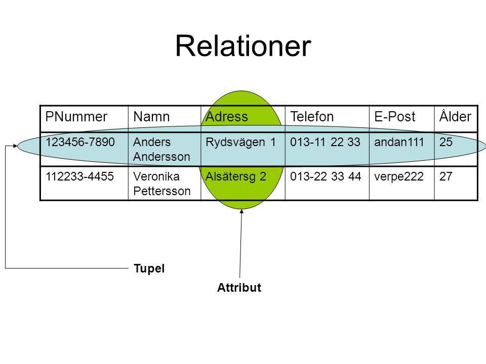 Relationer PNummerNamnAdressTelefonE-PostÅlder 123456-7890Anders Andersson Rydsvägen 1013-11 22 33andan11125 112233-4455Veronika Pettersson Alsätersg 2013-22 33 44verpe22227 Tupel Attribut
