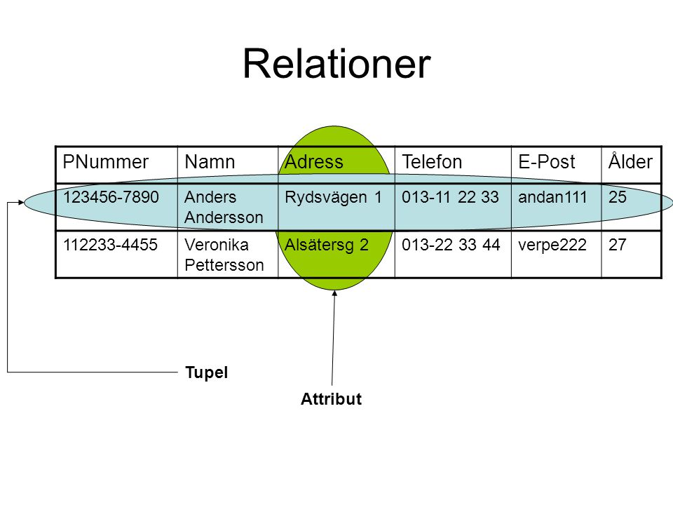 Relationer PNummerNamnAdressTelefonE-PostÅlder 123456-7890Anders Andersson Rydsvägen 1013-11 22 33andan11125 112233-4455Veronika Pettersson Alsätersg