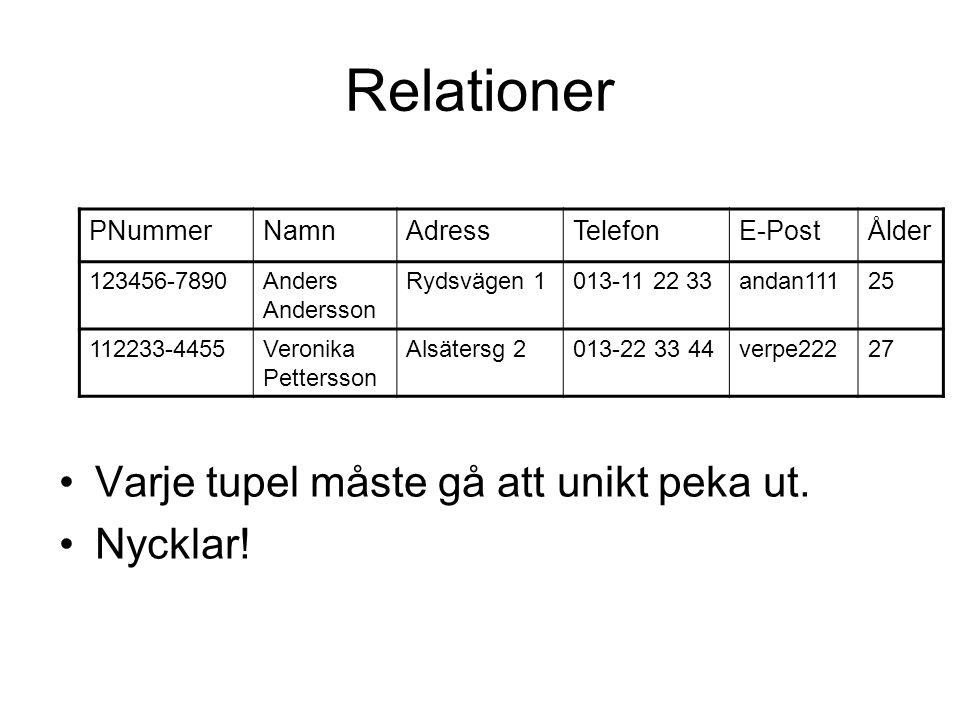 Relationer Varje tupel måste gå att unikt peka ut.