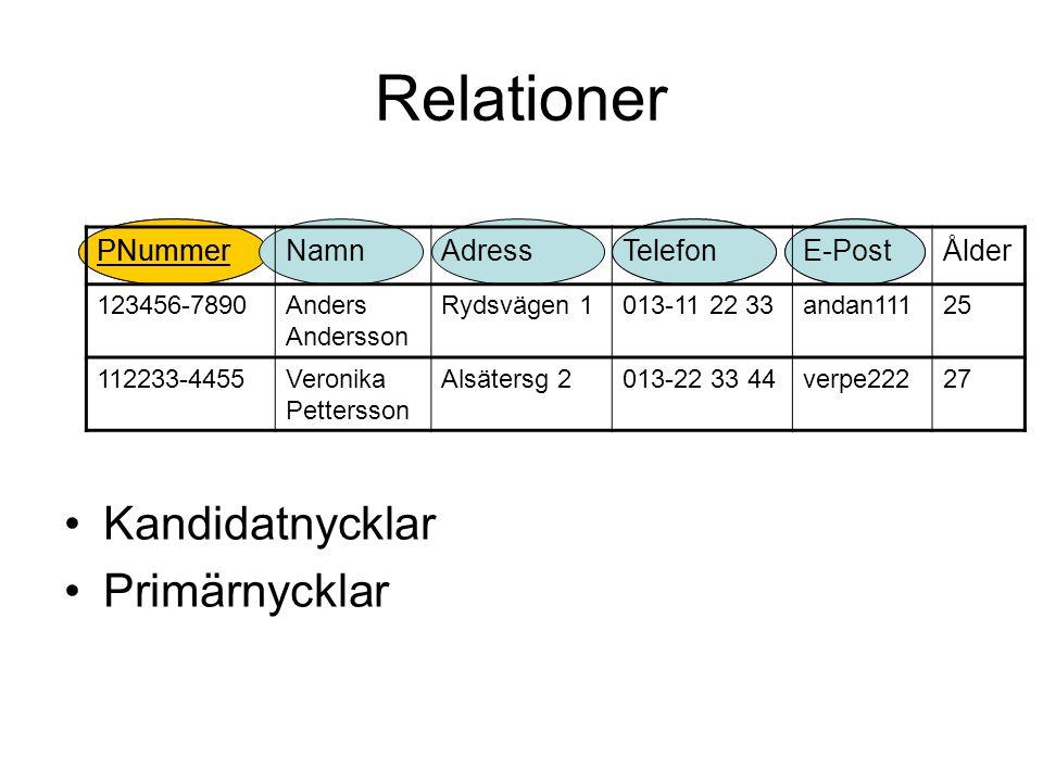 Relationer Kandidatnycklar Primärnycklar PNummer NamnAdressTelefonE-PostÅlder 123456-7890Anders Andersson Rydsvägen 1013-11 22 33andan11125 112233-4455Veronika Pettersson Alsätersg 2013-22 33 44verpe22227