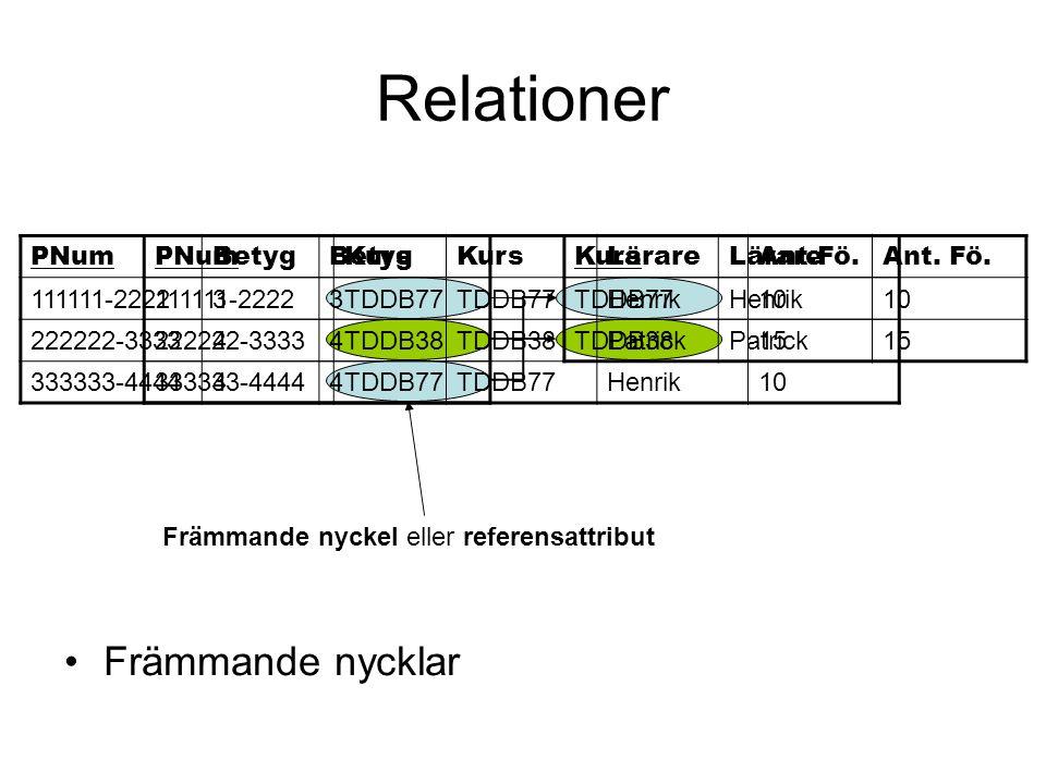 Relationer Främmande nycklar KursLärareAnt. Fö. TDDB77Henrik10 TDDB38Patrick15 PNumBetygKurs 111111-22223TDDB77 222222-33334TDDB38 333333-44444TDDB77