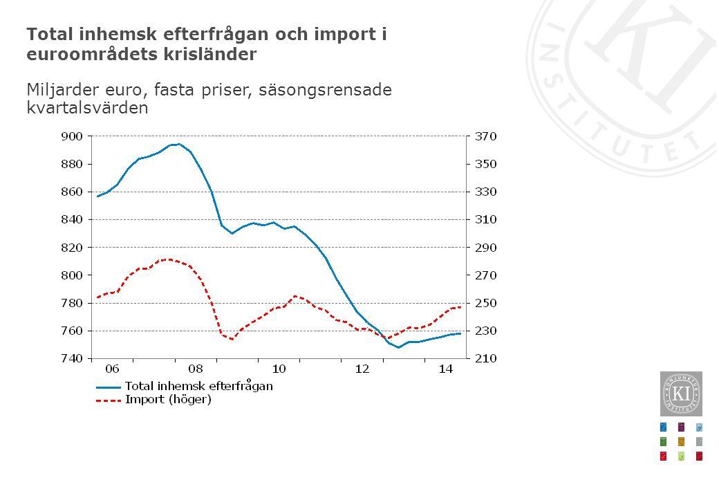 Total inhemsk efterfrågan och import i euroområdets krisländer Miljarder euro, fasta priser, säsongsrensade kvartalsvärden