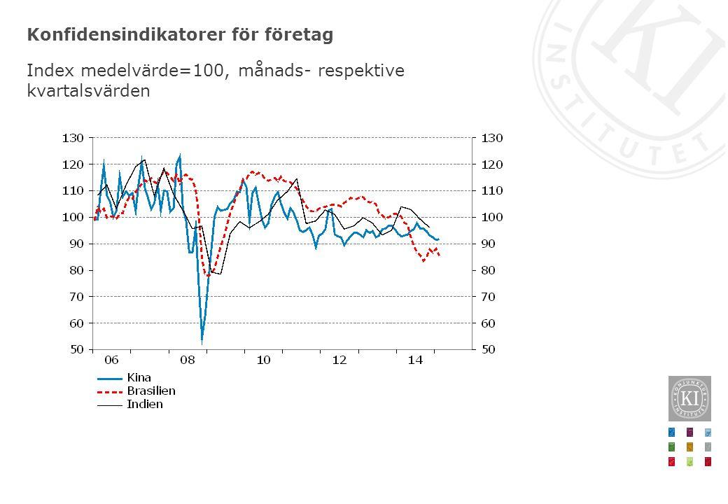 Konfidensindikatorer för företag Index medelvärde=100, månads- respektive kvartalsvärden