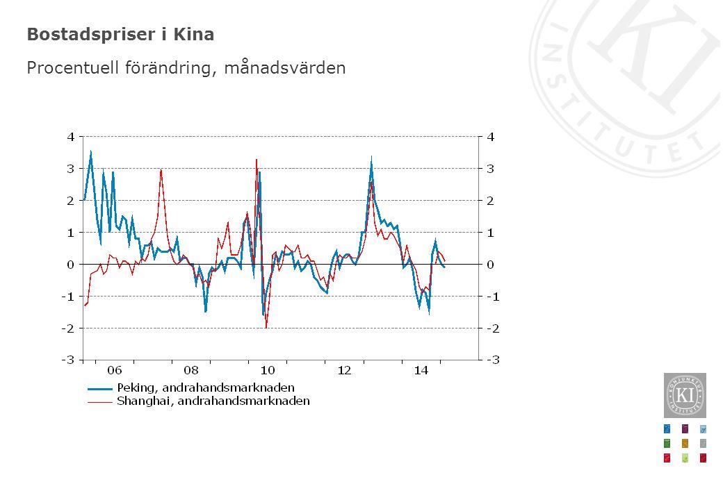 Bostadspriser i Kina Procentuell förändring, månadsvärden