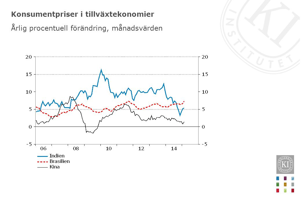 Konsumentpriser i tillväxtekonomier Årlig procentuell förändring, månadsvärden