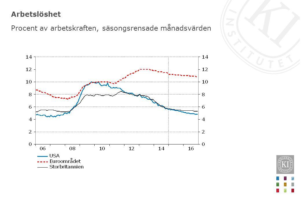Arbetslöshet Procent av arbetskraften, säsongsrensade månadsvärden
