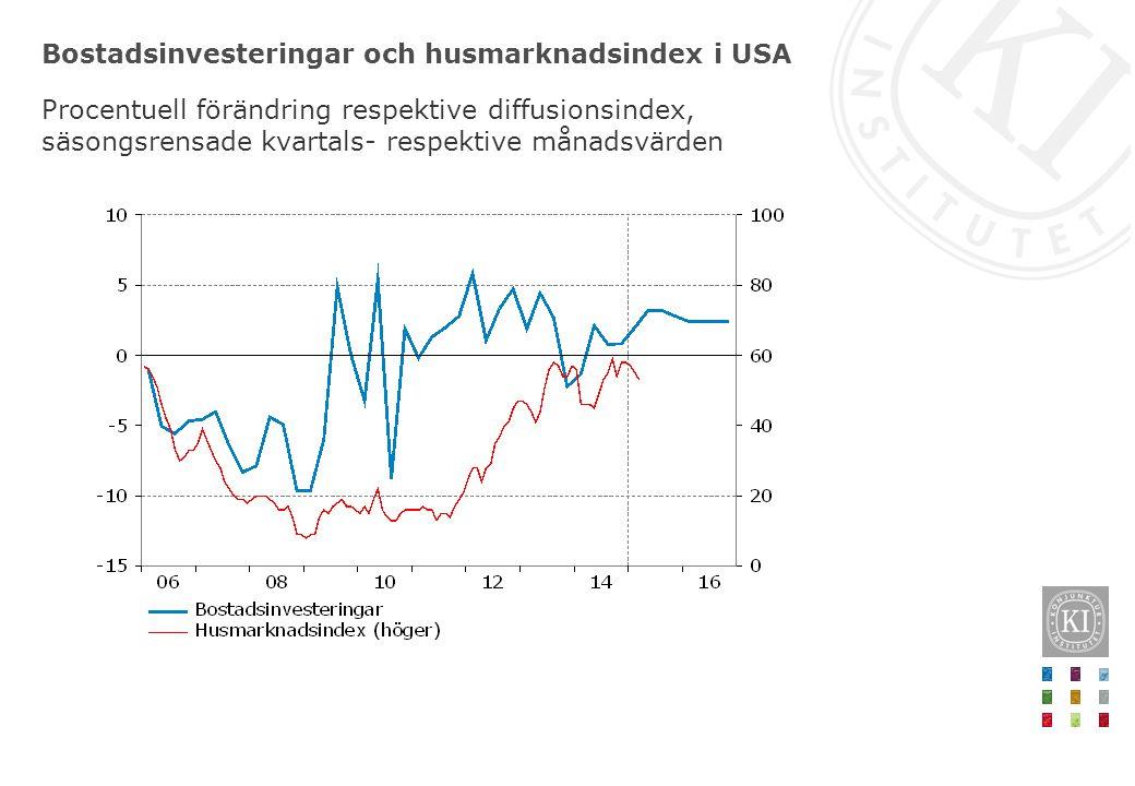 Bostadsinvesteringar och husmarknadsindex i USA Procentuell förändring respektive diffusionsindex, säsongsrensade kvartals- respektive månadsvärden