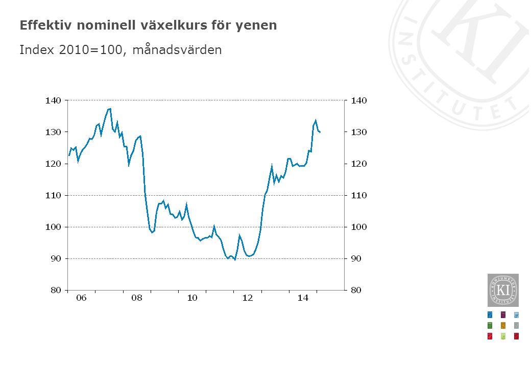 Effektiv nominell växelkurs för yenen Index 2010=100, månadsvärden