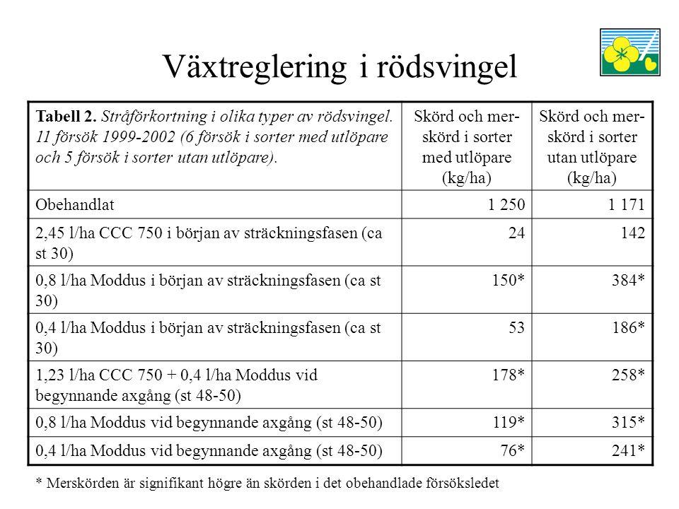 Växtreglering i rödsvingel Tabell 1 visar att stråförkortning med 0,8 l/ha Moddus gav statistiskt signifikanta merskördar oavsett behandlingstidpunkt Även 1,23 l/ha CCC 750 + 0,4 l/ha Moddus vid begynnande axgång gav en statistisk signifikant merskörd Tabell 2 visar att merskörden för stråförkortning var störst i sorter av rödsvingel utan utlöpare Växtreglering med 0,8 l/ha Moddus eller 1,23 l/ha CCC 750 + 0,4 l/ha Moddus gav statistisk signifikanta merskördar oavsett sorttyp Läs mer om försöken i Pedersen, C.Å (red.).