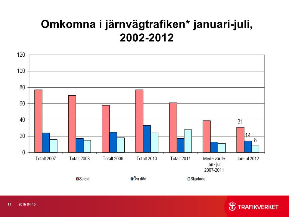112015-04-15 Omkomna i järnvägtrafiken* januari-juli, 2002-2012