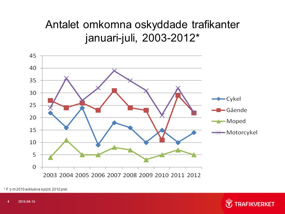 42015-04-15 Antalet omkomna oskyddade trafikanter januari-juli, 2003-2012* * F o m 2010 exklusive suicid. 2012 prel.