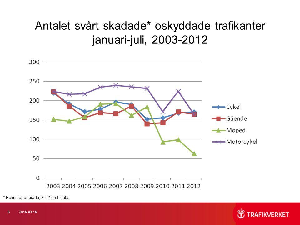 52015-04-15 Antalet svårt skadade* oskyddade trafikanter januari-juli, 2003-2012 * Polisrapporterade, 2012 prel.