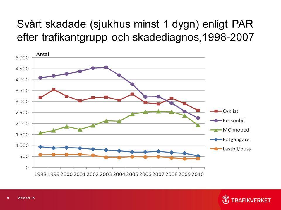 62015-04-15 Svårt skadade (sjukhus minst 1 dygn) enligt PAR efter trafikantgrupp och skadediagnos,1998-2007