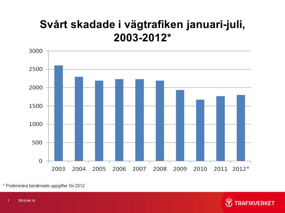 72015-04-15 Svårt skadade i vägtrafiken januari-juli, 2003-2012* * Preliminära beräknade uppgifter för 2012