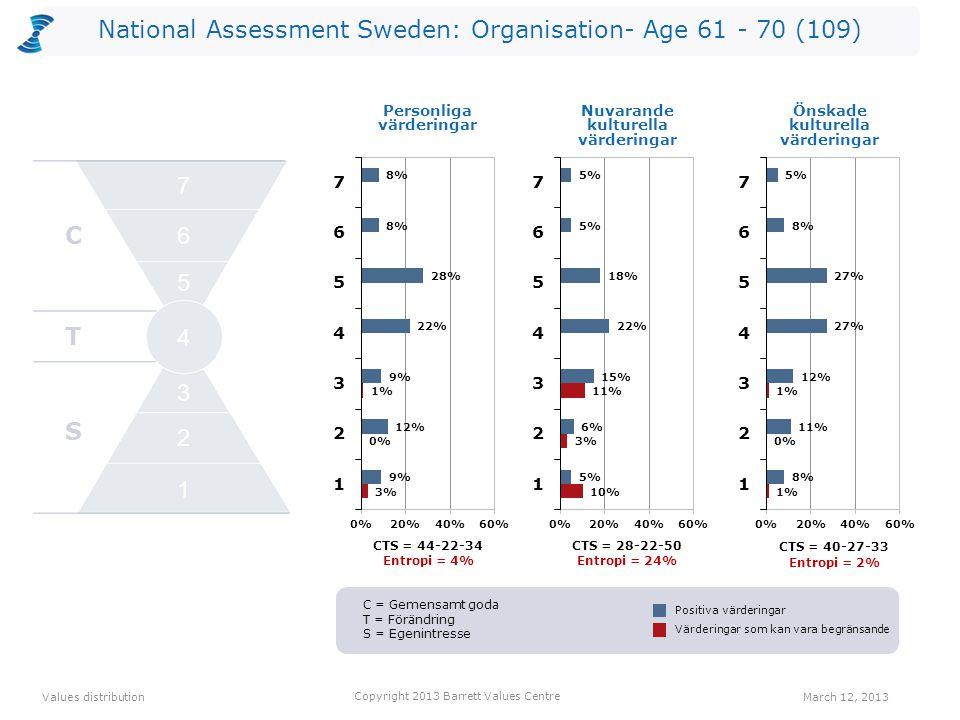 National Assessment Sweden: Organisation- Age 61 - 70 (109) CTS = 44-22-34 Entropi = 4% CTS = 28-22-50 Entropi = 24% Personliga värderingar CTS = 40-27-33 Entropi = 2% Values distribution March 12, 2013 Copyright 2013 Barrett Values Centre Positiva värderingar Värderingar som kan vara begränsande Nuvarande kulturella värderingar Önskade kulturella värderingar C T S 2 1 3 4 5 6 7 C = Gemensamt goda T = Förändring S = Egenintresse