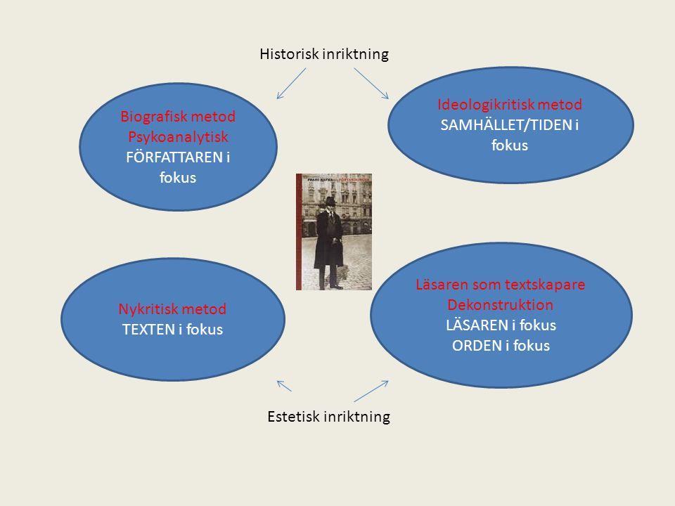 Biografisk metod Psykoanalytisk FÖRFATTAREN i fokus Ideologikritisk metod SAMHÄLLET/TIDEN i fokus Läsaren som textskapare Dekonstruktion LÄSAREN i fok