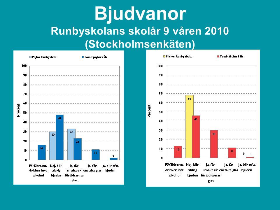 Bjudvanor Runbyskolans skolår 9 våren 2010 (Stockholmsenkäten)