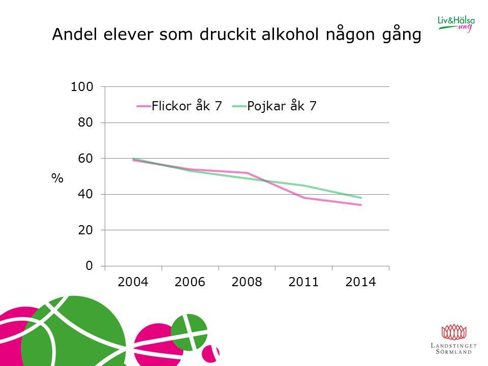 Andel elever som druckit alkohol någon gång %