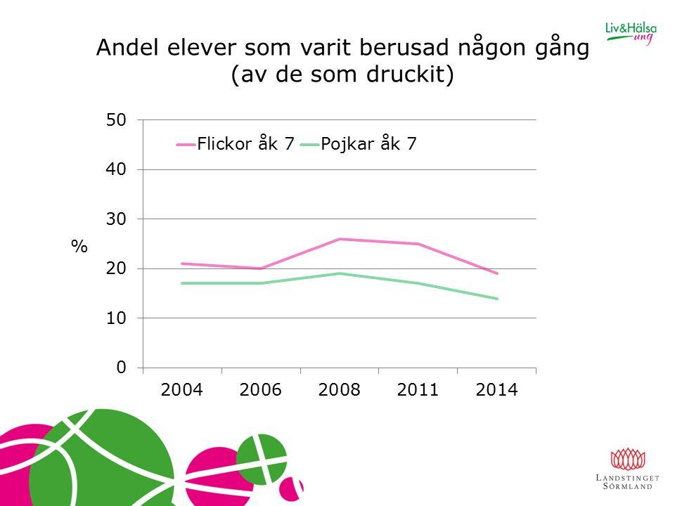 Andel elever som varit berusad någon gång (av de som druckit) %