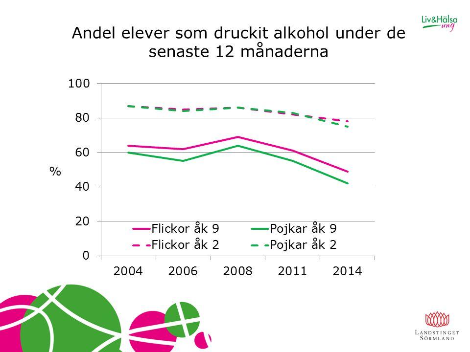 Andel elever som druckit alkohol under de senaste 12 månaderna %