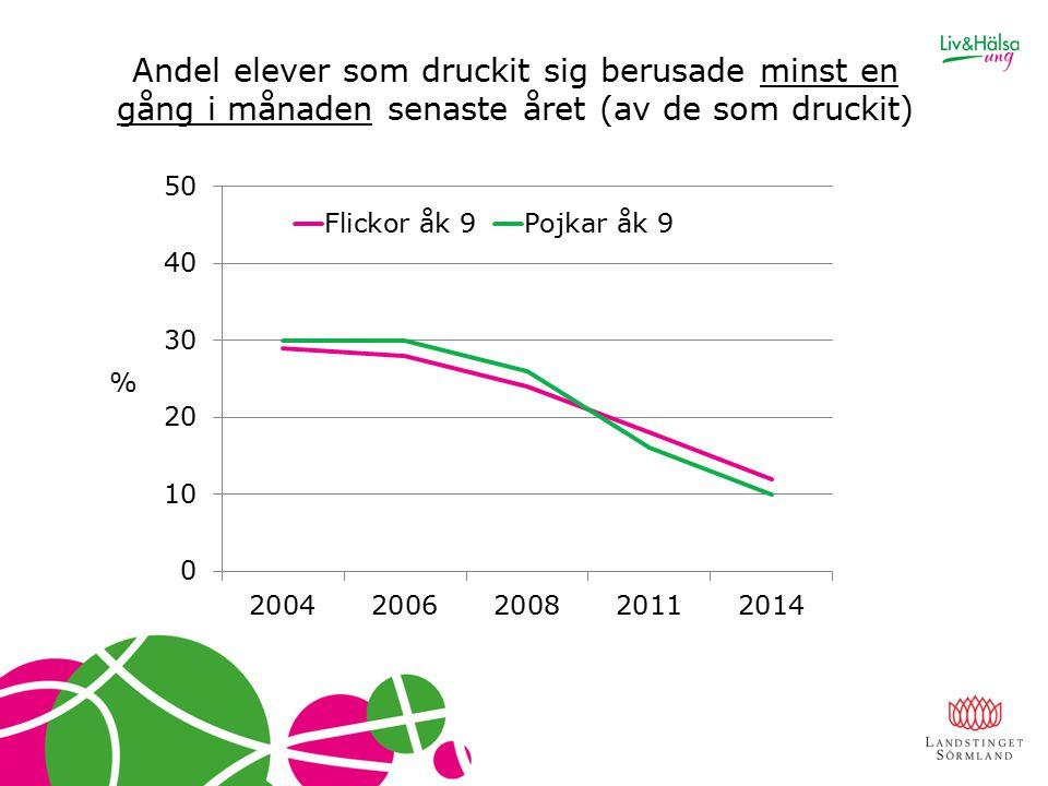 Andel elever som druckit sig berusade minst en gång i månaden senaste året (av de som druckit) %