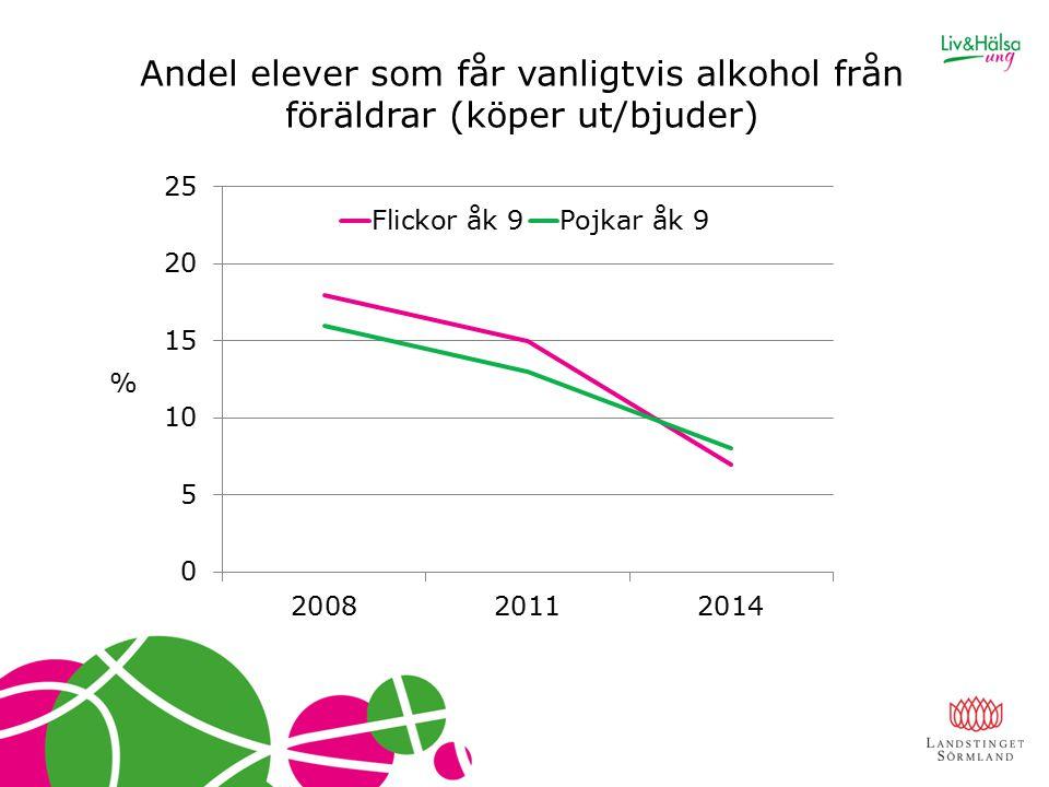 Andel elever som får vanligtvis alkohol från föräldrar (köper ut/bjuder) %