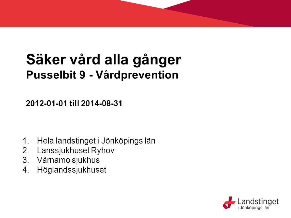 Säker vård alla gånger Pusselbit 9 - Vårdprevention 2012-01-01 till 2014-08-31 1.Hela landstinget i Jönköpings län 2.Länssjukhuset Ryhov 3.Värnamo sjukhus 4.Höglandssjukhuset