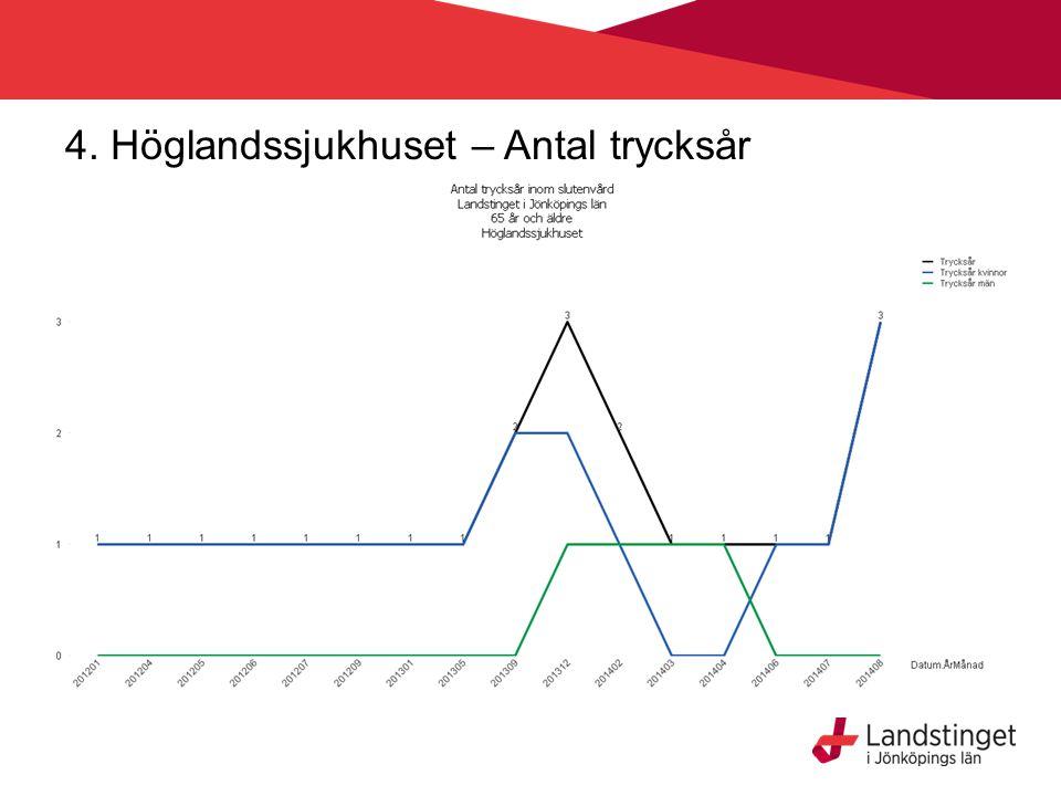 4. Höglandssjukhuset – Antal trycksår