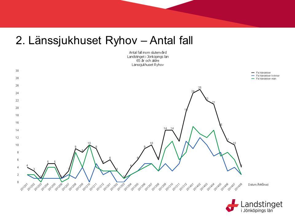 2. Länssjukhuset Ryhov – Antal fall