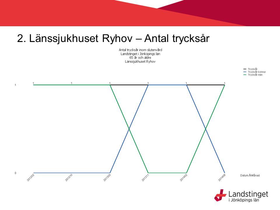 2. Länssjukhuset Ryhov – Antal trycksår