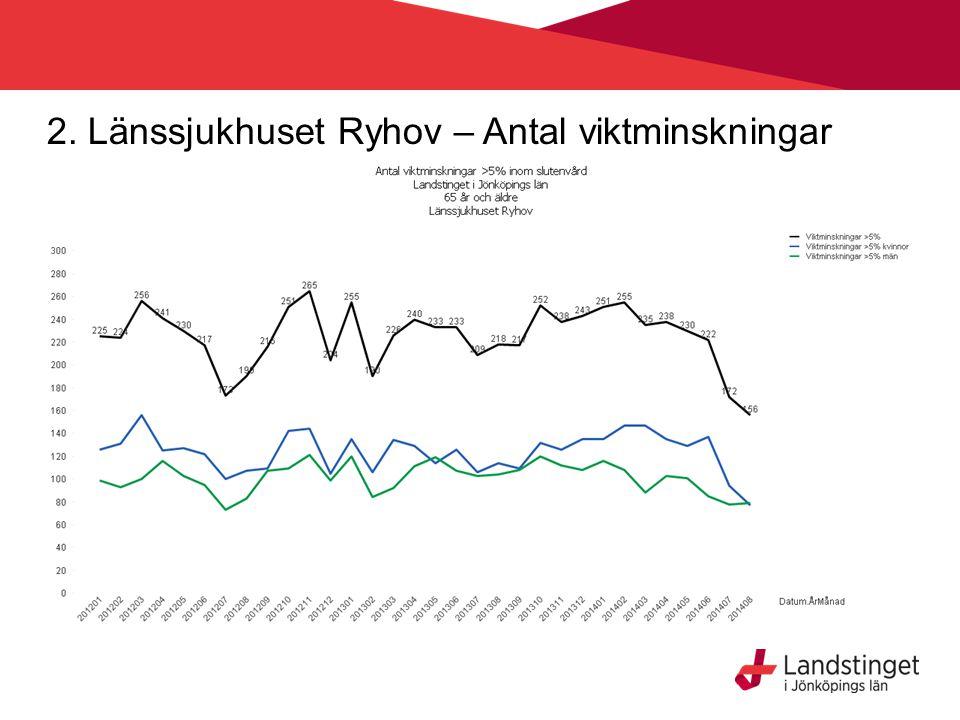 2. Länssjukhuset Ryhov – Antal viktminskningar