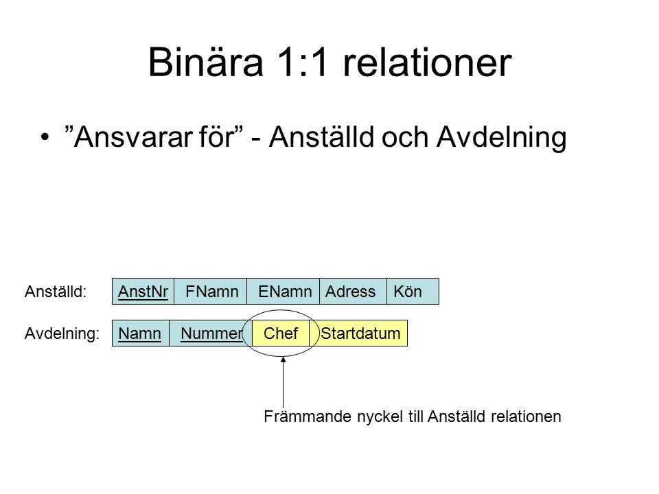 Binära 1:N relationer Övervakar - Anställd och Anställd Styr - Avdelning och Projekt