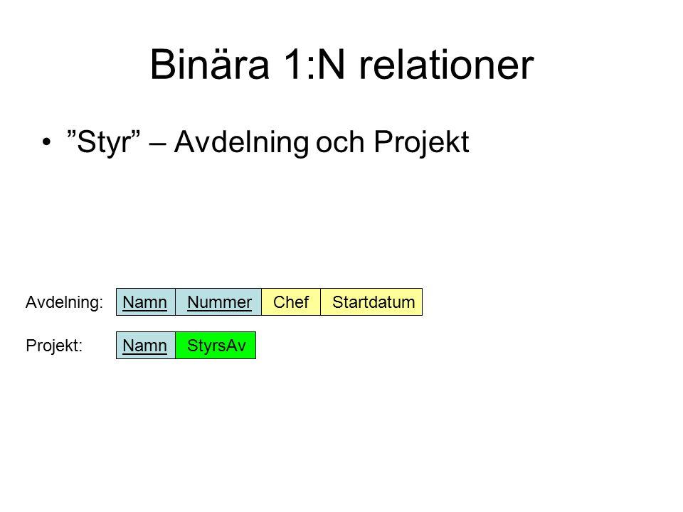 Binära N:M relationer Arbetar för - Anställd och Avdelning Arbetar på - Anställd och Projekt ArbetarFör:AnställdAvdelning ArbetarPå:AnställdProjektTimmar