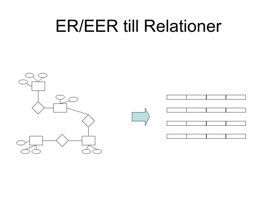Steg 1 För varje (stark) entitet R, skapa en relation E som har samma enkla attribut som R.