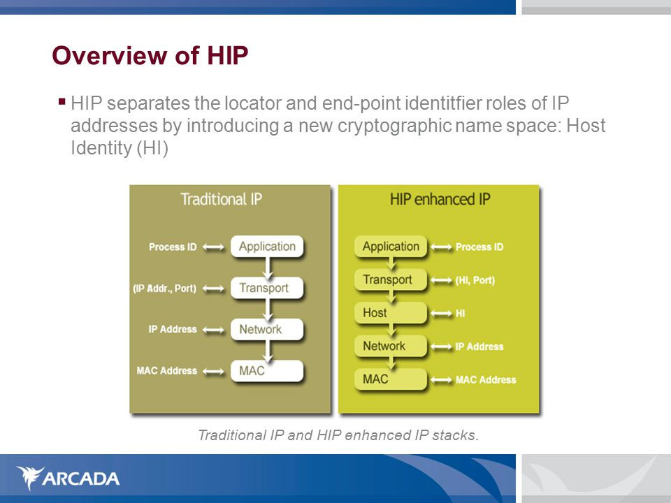 Overview of HIP  HIP separates the locator and end-point identitfier roles of IP addresses by introducing a new cryptographic name space: Host Identity (HI)‏ Traditional IP and HIP enhanced IP stacks.