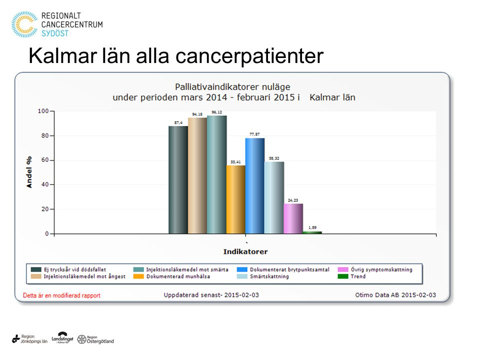 Östergötlands län alla cancerpatienter