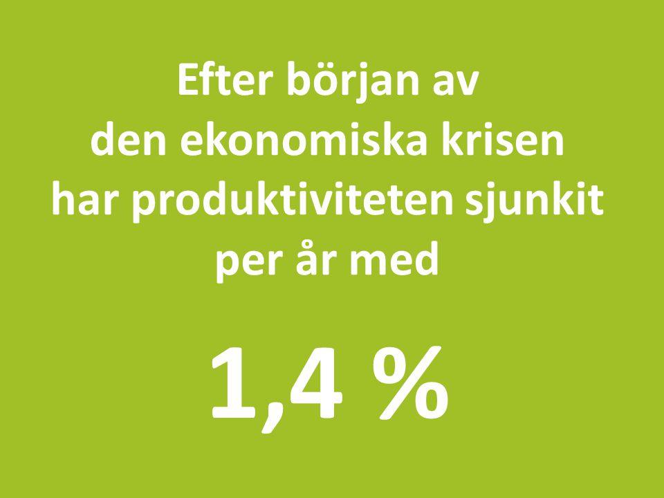 Efter början av den ekonomiska krisen har produktiviteten sjunkit per år med 1,4 %