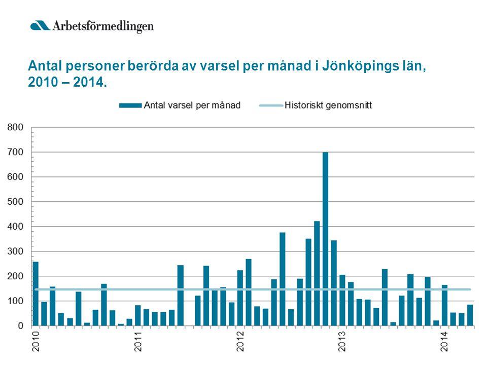 Antal personer berörda av varsel per månad i Jönköpings län, 2010 – 2014.