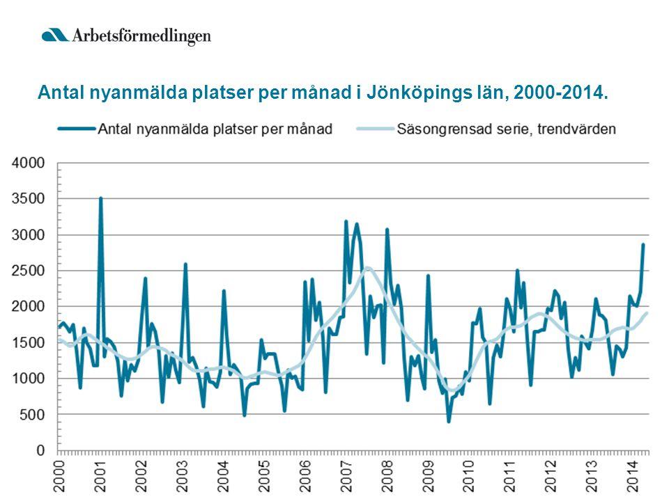 Antal nyanmälda platser per månad i Jönköpings län, 2000-2014.