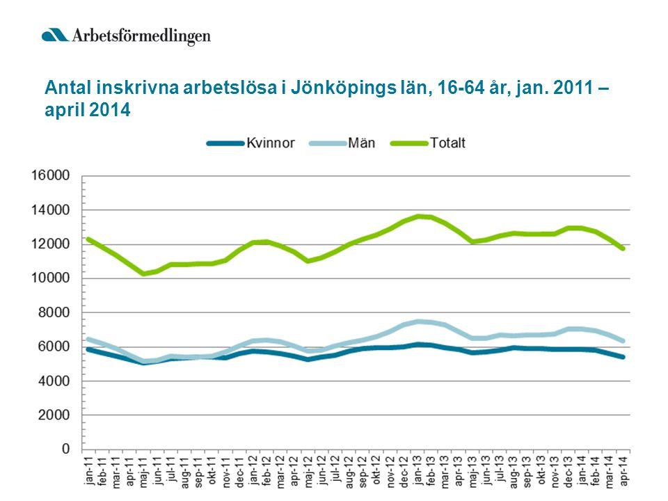 Antal inskrivna arbetslösa i Jönköpings län, 16-64 år, jan. 2011 – april 2014