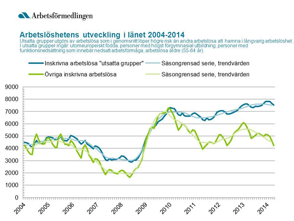 Arbetslöshetens utveckling i länet 2004-2014 Utsatta grupper utgörs av arbetslösa som i genomsnitt löper högre risk än andra arbetslösa att hamna i lå