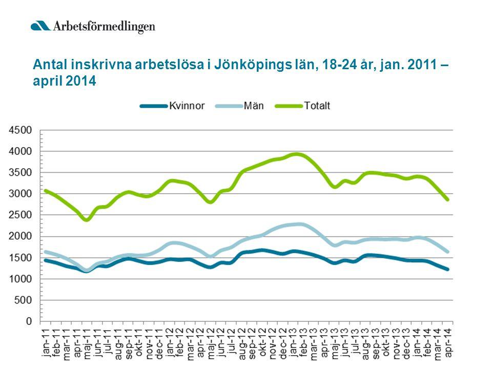 Antal inskrivna arbetslösa i Jönköpings län, 18-24 år, jan. 2011 – april 2014