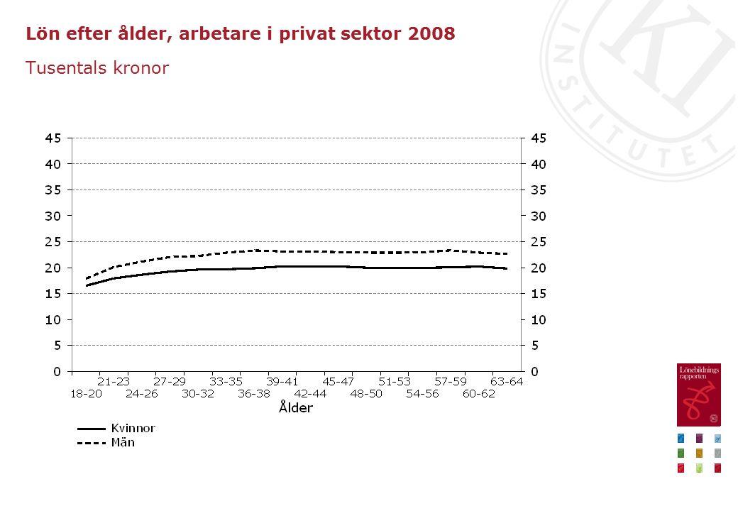 Lön efter ålder, arbetare i privat sektor 2008 Tusentals kronor