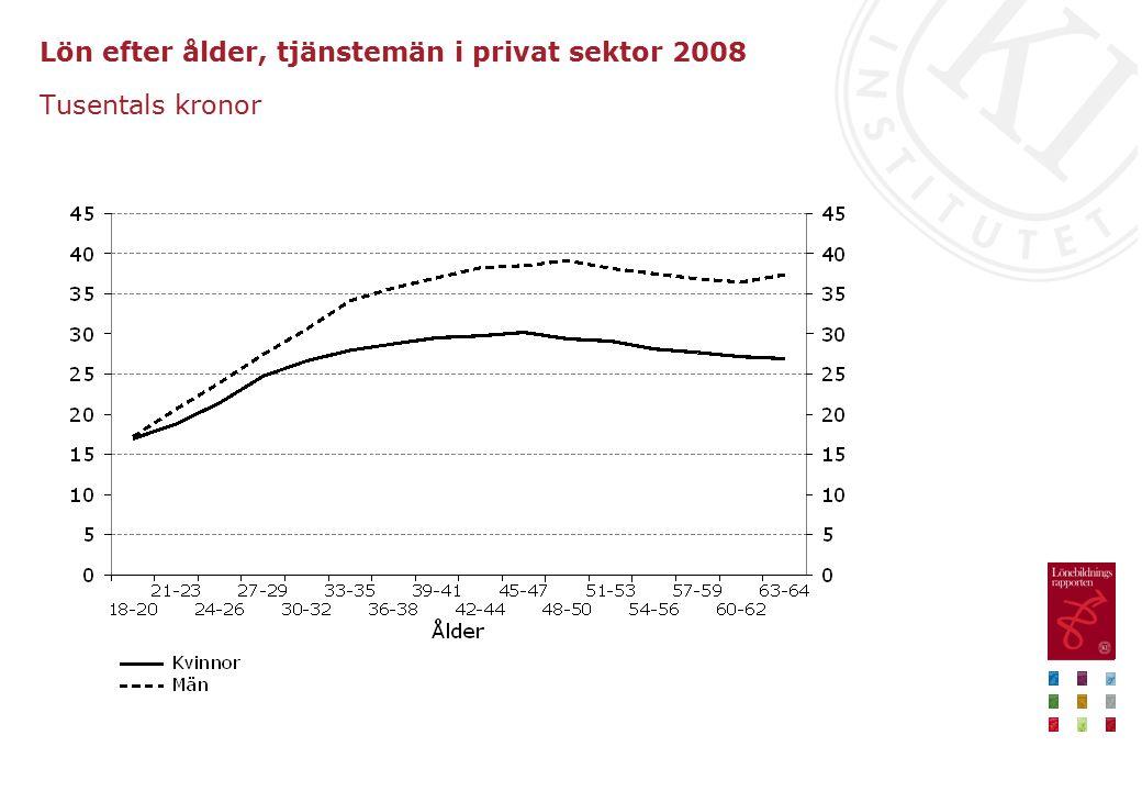 Lön efter ålder, tjänstemän i privat sektor 2008 Tusentals kronor