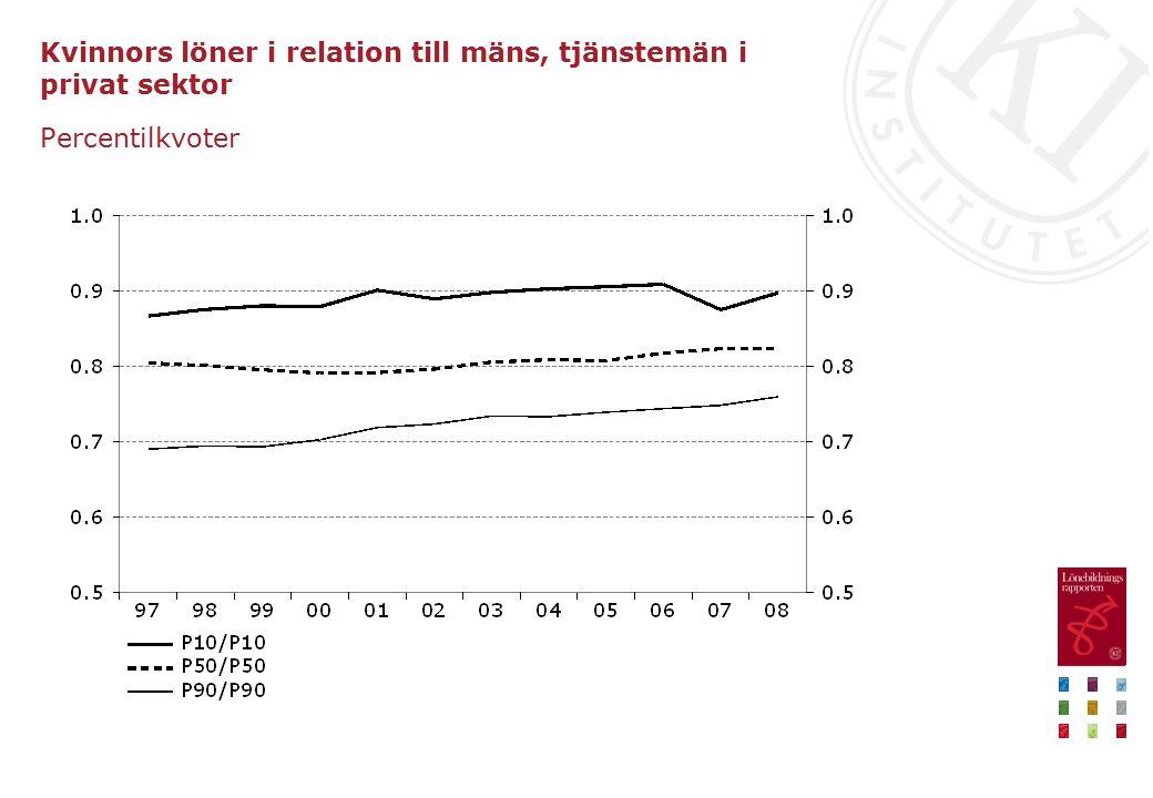Kvinnors löner i relation till mäns, tjänstemän i privat sektor Percentilkvoter