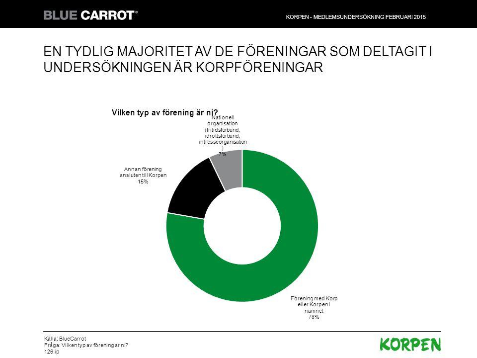 KORPEN - MEDLEMSUNDERSÖKNING FEBRUARI 2015 37% HAR GENOMGÅTT UTBILDNINGEN GRÖN OCH SKÖN, MEN DET ÄR HELA 22% SOM INTE KÄNDE TILL DEN Källa: BlueCarrot Fråga: Har någon i föreningen gått den nätbaserade utbildningen Grön och Skön som utbildar ledare inom Korpen i grundläggande korpkunskap.